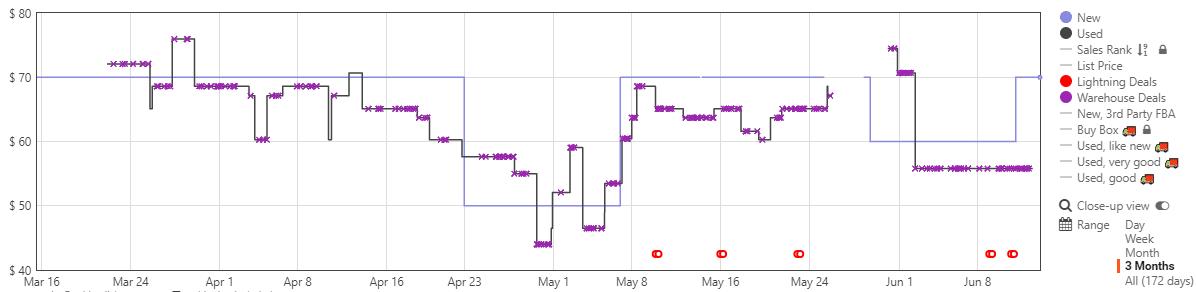 anc headphones price chart