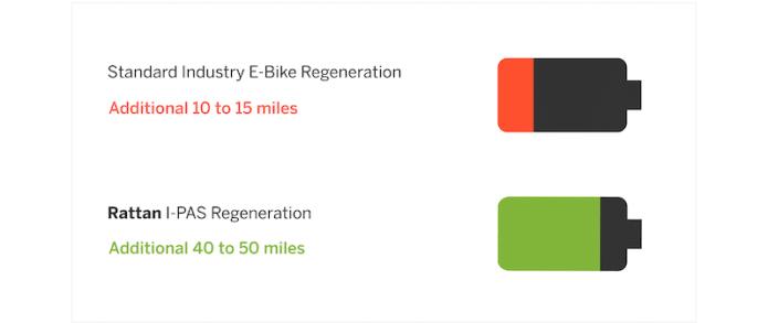 ipas regeneration feature
