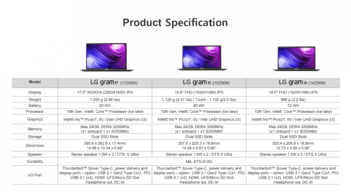 LG gram laptop comparison