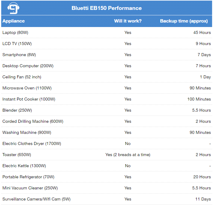 bluetti eb150 performance