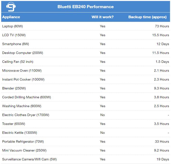 Bluetti EB240 Performance
