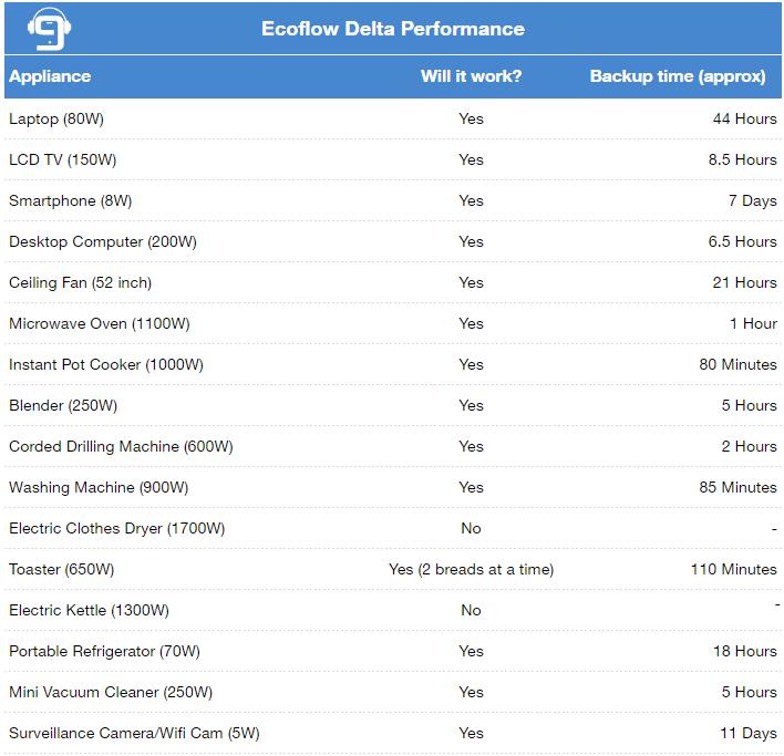 ecoflow delta performance