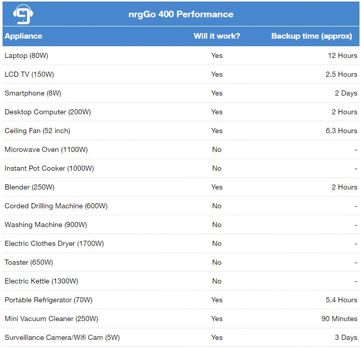 nrg400 performance
