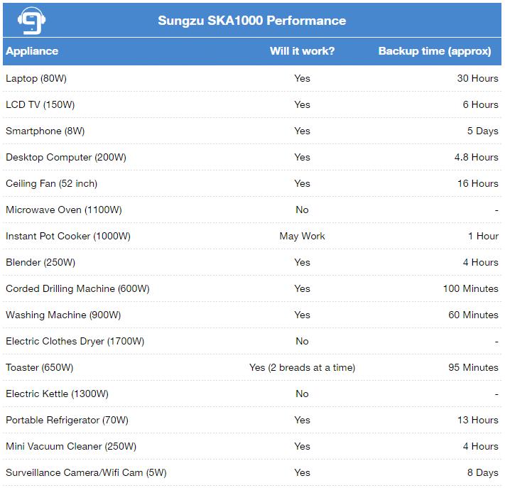 sungzu performance