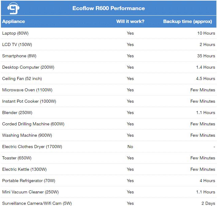 Ecoflow R600 Performance